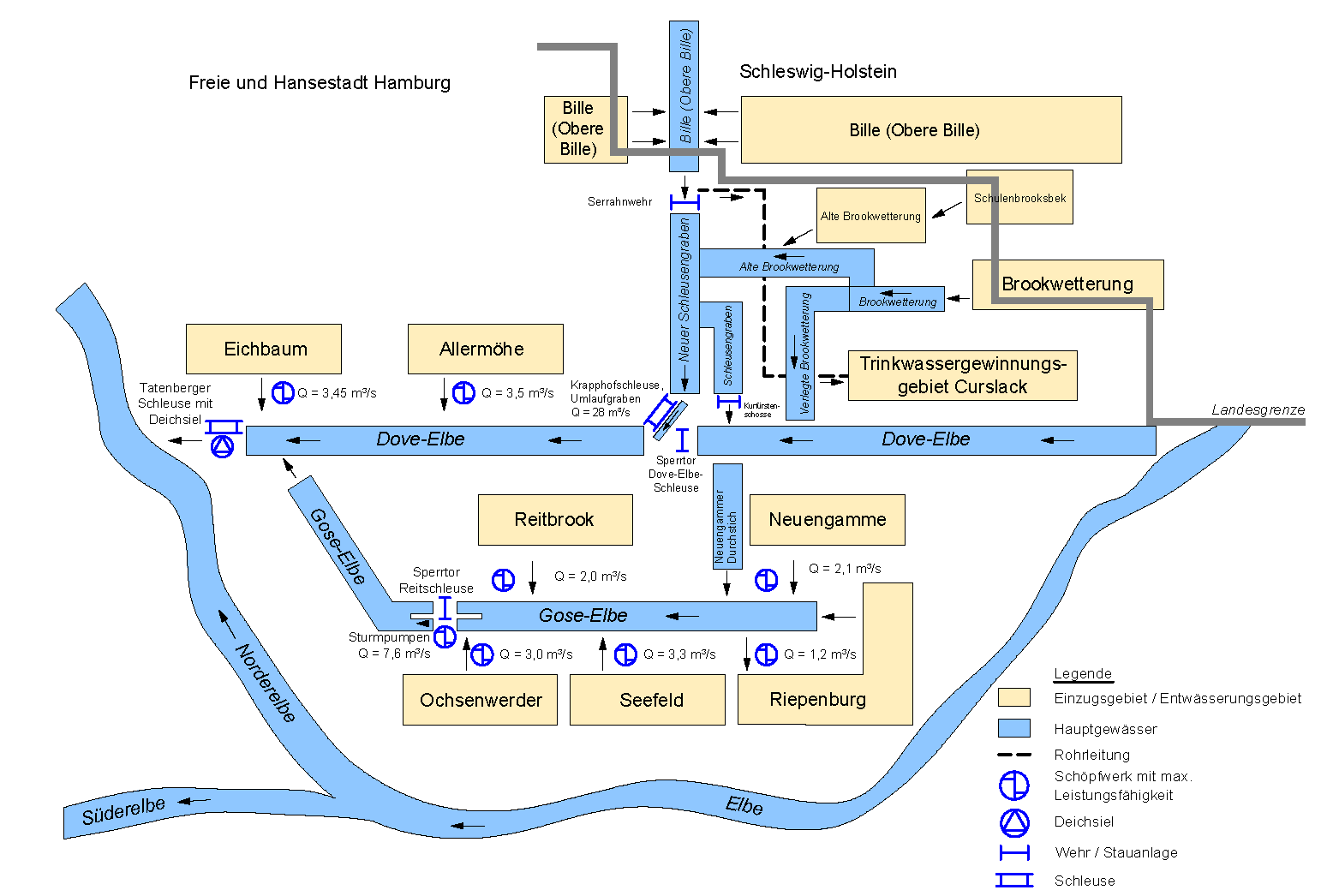 Scheme of the drainage system